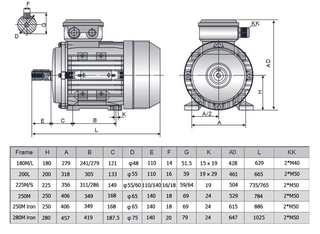 WAT Elektromotora specifikācija
